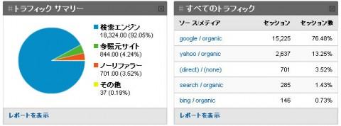 9割以上が検索エンジンからの流入