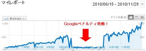 Yahoo検索がGoogleへ移行中のちょっとしたSEO的雑感 -Googleペナルティからの脱出例-